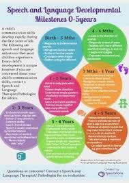 Developmental Milestones Chart Birth To 5 Years Speech And Language Milestones 0 5 Years Speech Language