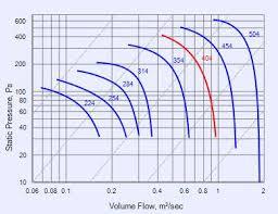 gamma vertical series ce404v fans fantech performance curve ce404v