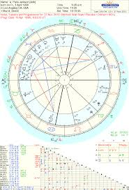 Michael Jackson Astrology Death Chart Astropost The 12th House Boarding School In Paris Jacksons
