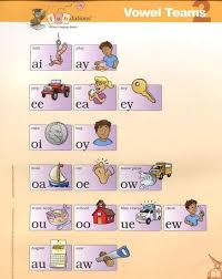 Wilson Vowel Chart Fundations Lessons Tes Teach