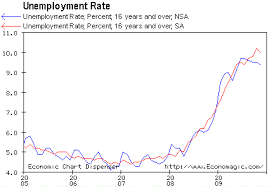 Economic Chart Dispenser The Real Unemployment Rate Has Been Drifting Downward Spdr