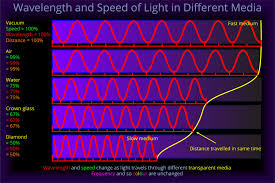 Speed Of Light Frequency Wavelength Wavelength And Speed Of Light In Different Materials Light