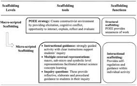 Scaffolding Definition Vygotsky Instructional Design Of Scaffolded Online Learning Modules