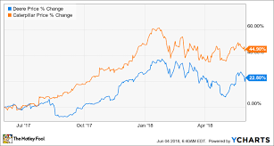 Deere Stock Chart Time To Get Greedy With Deere Company Stock The Motley Fool