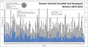 Winter 1963 Weather Charts Sierra Snowfall