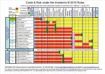 Incoterms Wall Chart Download Incoterms Wallcharts Incoterms 2010 Wallcharts Incoterms