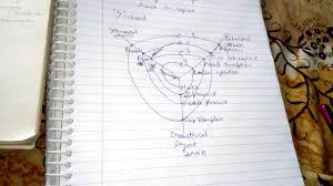 Vlsi Design Flow Chart Design Flow Y Chart In Vlsi Design Part 2 Simplified Design Flow