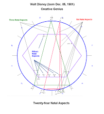 Walt Disney Birth Chart The Magical Powers Of Planetary Synchronization