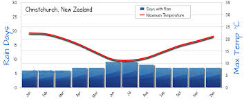 Christchurch Weather Averages