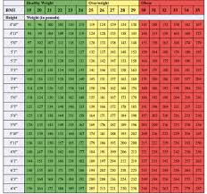 Weight And Bmi Chart Bmi Personal Health And Wellness Community College Of