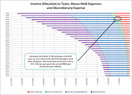 chart 4 ine allocation to ta house hold expenses and discretionary expense also indicates the effect rmd has on the ira portfolio