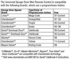 chamberlain garage door opener manualCraftsman Garage Door Opener Wiring Diagram To 14 1 For Alluring