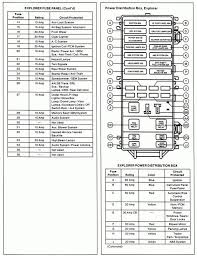 ford explorer fuse diagram inside panel fitted pictures consequently 2005 ford explorer fuse diagram at 05 Ford Explorer Fuse Diagram