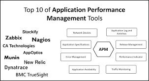 Application Performance Management Top 10 Application Performance Management Tools Digital Varys