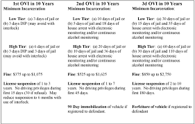 Garfield Heights Ovi Chart Changes To Ohios Ovi Penalties Effective April 6 2017 Hb