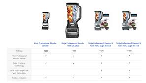 Ninja Blender Comparison Chart Vitamix Vs Ninja Blender Comparison Which Is Better Food