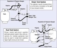 safe propane installations west marine propane systems