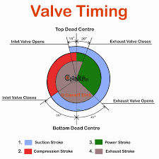 What Is Valve Timing How It Affects Engine Performance