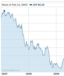 Jcpenney Stock Price Chart How A Former Apple Executive Drove Jc Penney To Have The
