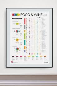 Acidity In Wine Chart Advanced Food Wine Pairing In 2019 From Our Official