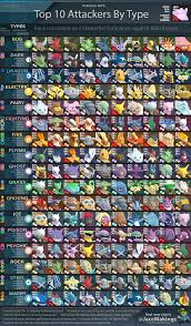 Pokemon Go Best Attackers (Page 1) - Line.17QQ.com