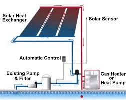 Heat Pump Gas Water Heater Backup Solar Swimming Pool Heating With A Gas Heater Or Heat Pump