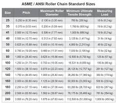 Chain Size Chart Inch Roller Drive Chain Ansi Distributor Minneapolis Mn