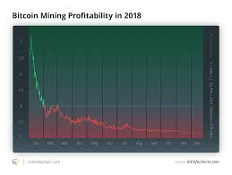 Cryptocurrency Mining In 2019 Is It Profitable And Should