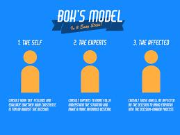 Ethical Decision Making Models Boks Model A Philosophical Tut