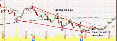Falling Wedge Chart Pattern Falling Wedges