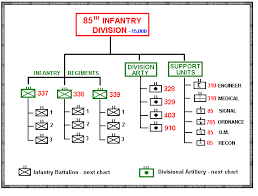 Us Infantry Divisions Organization Charts