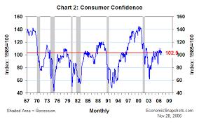 Economic Snapshots November Consumer Confidence Nov 28