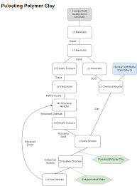 Omnifactory Flow Chart For Creating Infinite Pulsating