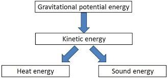 Energy Transformation Chart 2 Energy Transformations Year 8 Science