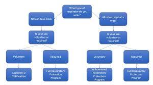 Respiratory Protection Smu