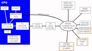 architecture of computer. this course is about analyzing and designing high performance computer systems to support modern cpus in other words students will learn how convert architecture of
