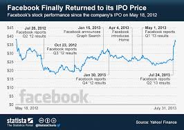Facebook Stock Chart 10 Years Chart Facebook Finally Returned To Its Ipo Price Statista