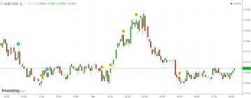 The Australian Dollar Had Wild End To November Business