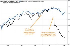 3m Share Price Chart 3ms Stock Keeps Falling As The Most Bearish Analyst Gets