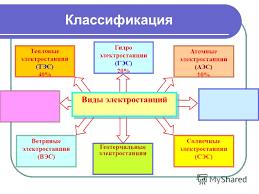 Презентация на тему Виды электростанций обзор Электростанция  3 Классификация Виды электростанций