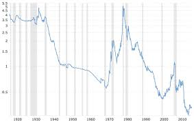 Fed Money Supply Chart If The Historic Trend Of Gold Price To Fed Balance Sheet