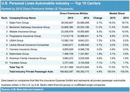 Top 10 Personal Auto Insurers and Today's Market: A.M. Best - http://