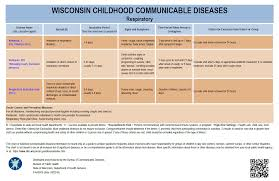 Cdc Communicable Disease Chart Childhood Communicable Diseases Wisconsin Department Of