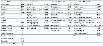 Thermal Conductivity Chart Metals Thermal Conductivity