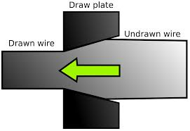 Wire Drawing Wikipedia