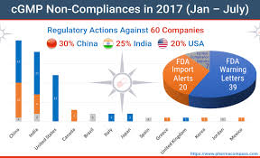 mid 2017 recap of fda warning letters import alerts eu non pliances