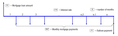 Balloon Payment Loan Hp 10bii Business Calculator Mortgages With Balloon Payments Hp