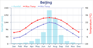China Weather Chart Weather In Beijing Expat Arrivals