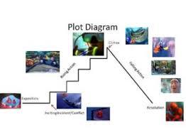 Finding Nemo Plot Chart Plot Structure Using Finding Nemo Plot Diagram Finding Nemo
