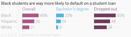 Black Students Are Way More Likely To Default On A Student Loan